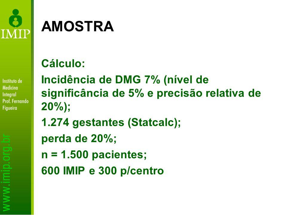 AMOSTRA Cálculo: Incidência de DMG 7% (nível de significância de 5% e precisão relativa de 20%); 1.274 gestantes (Statcalc);