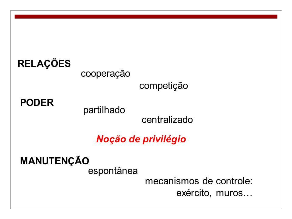 RELAÇÕES cooperação. competição. PODER. partilhado. centralizado. Noção de privilégio. MANUTENÇÃO.