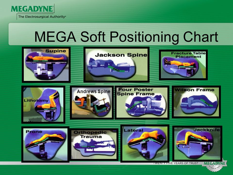 MEGA Soft Positioning Chart