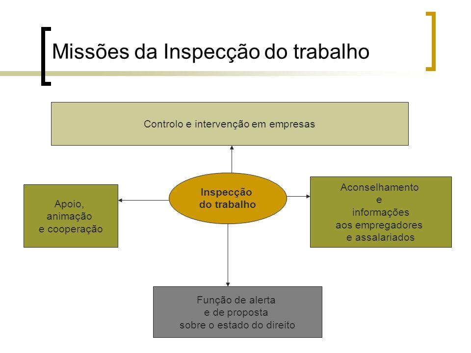Missões da Inspecção do trabalho
