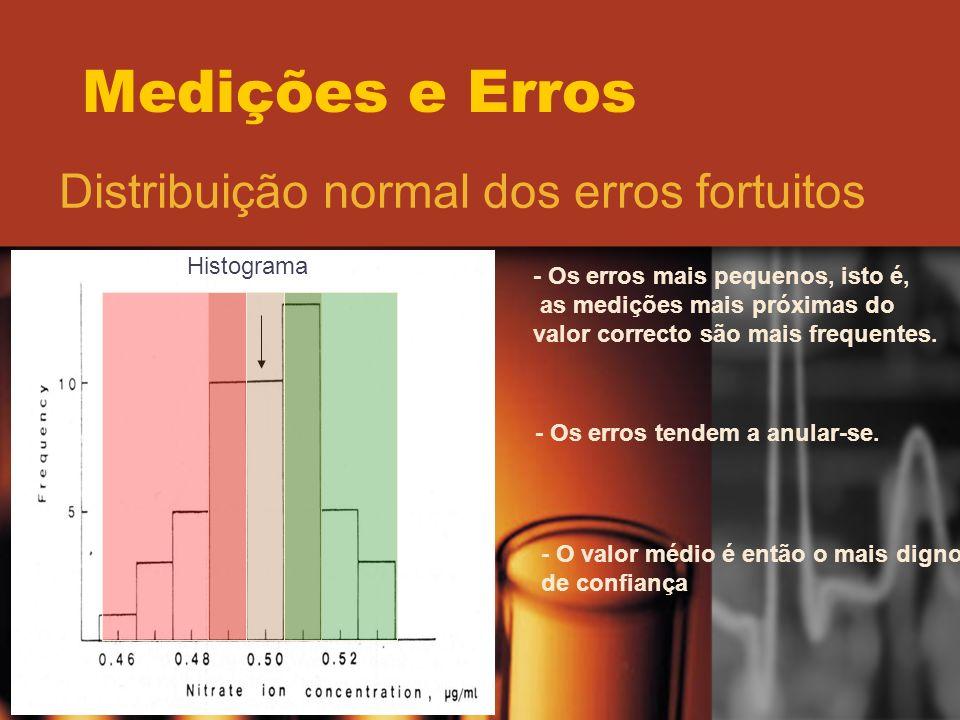 Distribuição normal dos erros fortuitos