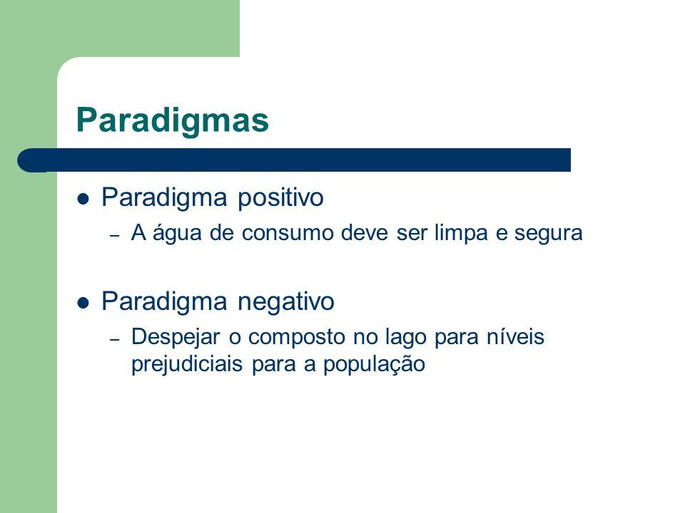 Paradigmas Paradigma positivo Paradigma negativo
