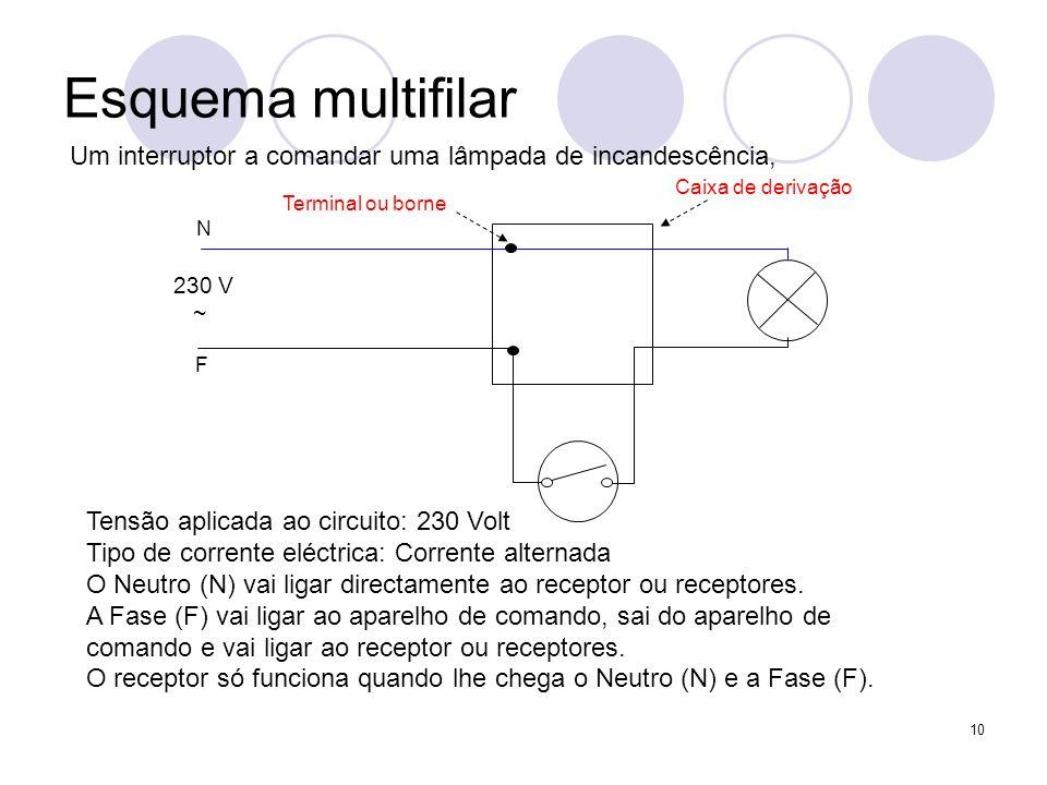 Esquema multifilarUm interruptor a comandar uma lâmpada de incandescência, 230 V. ~ N. F. Caixa de derivação.