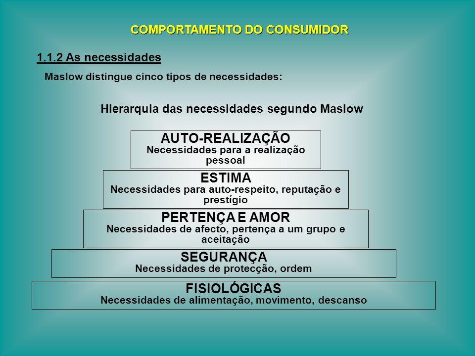 AUTO-REALIZAÇÃO ESTIMA PERTENÇA E AMOR SEGURANÇA FISIOLÓGICAS
