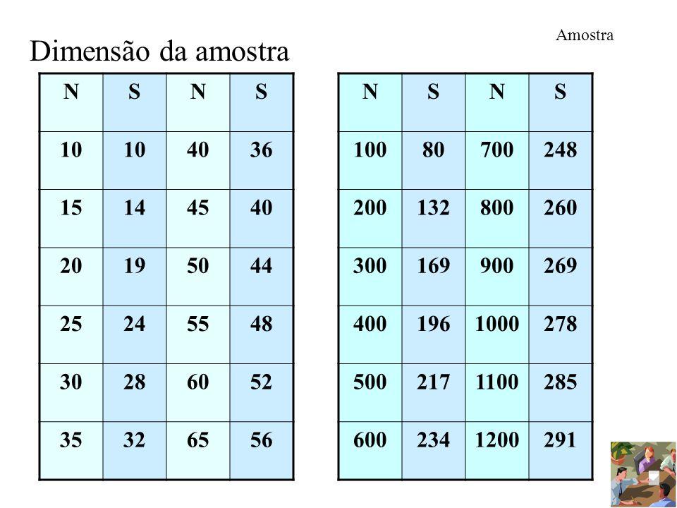 Amostra Dimensão da amostra. N. S. 10. 40. 36. 15. 14. 45. 20. 19. 50. 44. 25. 24. 55.
