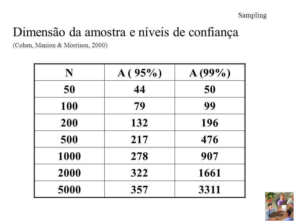 Dimensão da amostra e níveis de confiança