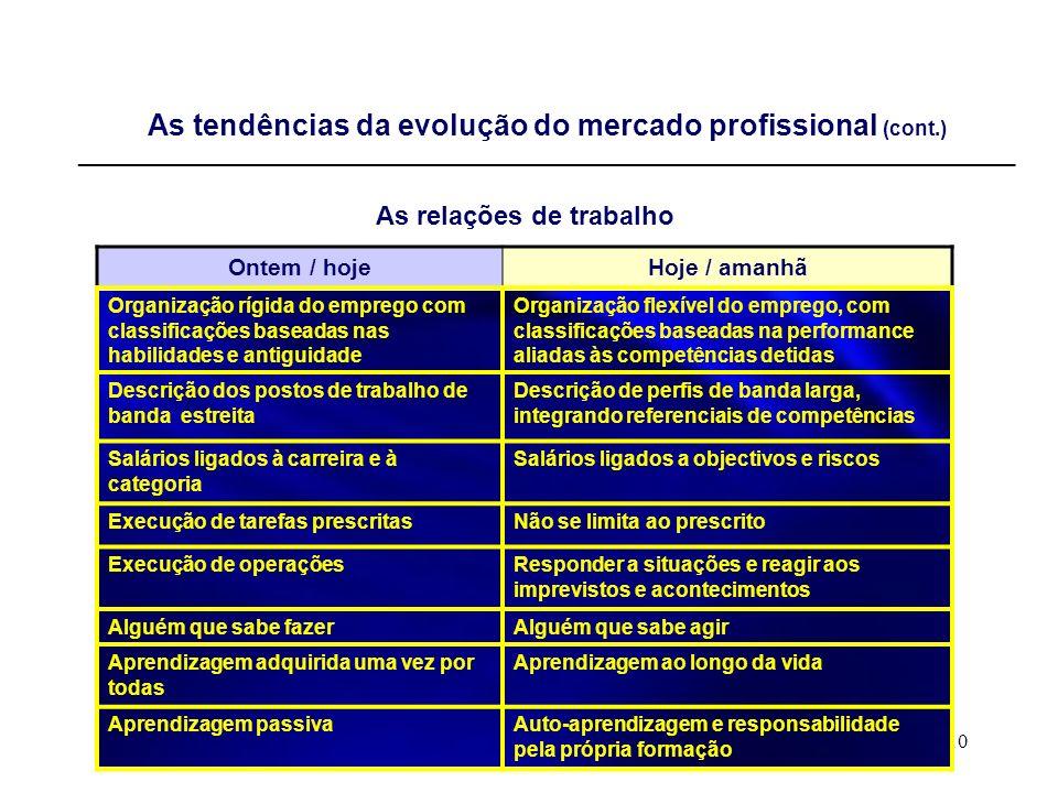 As relações de trabalho