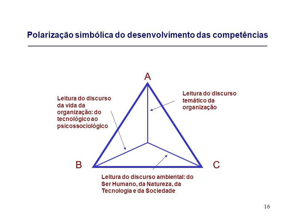 Polarização simbólica do desenvolvimento das competências ___________________________________________________________________________