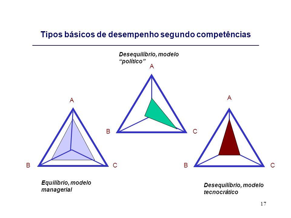 Tipos básicos de desempenho segundo competências ________________________________________________________________________