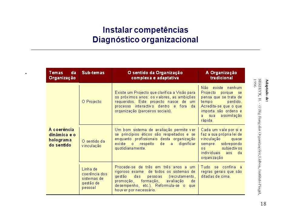 Instalar competências Diagnóstico organizacional _____________________________________________________________________________________