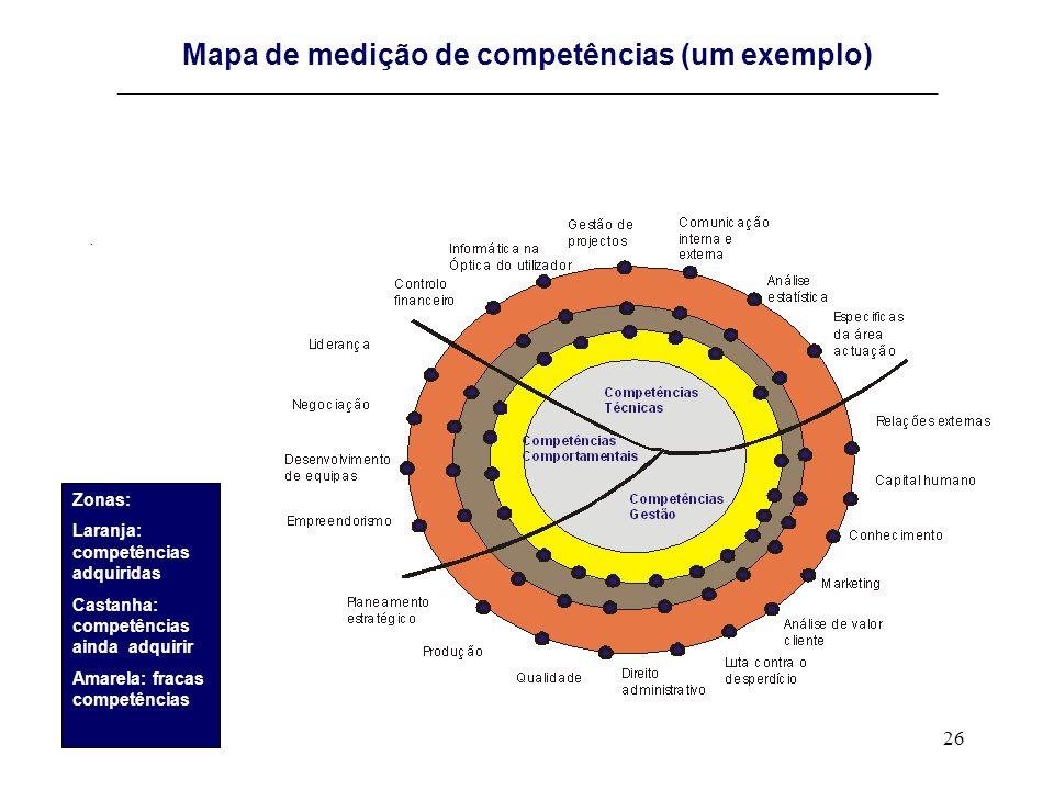 Mapa de medição de competências (um exemplo) ________________________________________________________________________