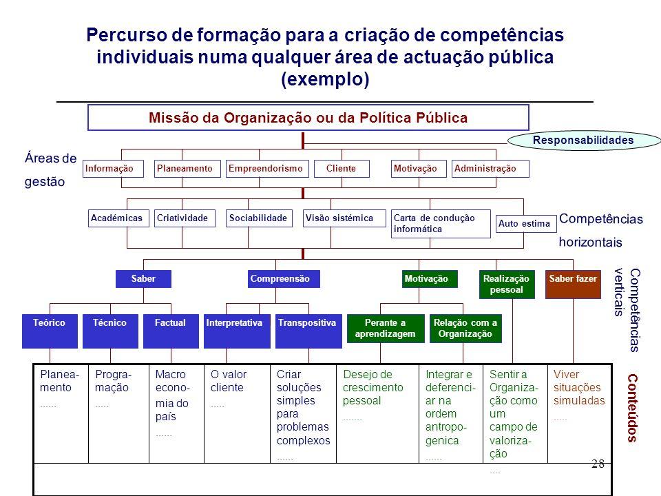 Percurso de formação para a criação de competências individuais numa qualquer área de actuação pública (exemplo) ________________________________________________________________________________________