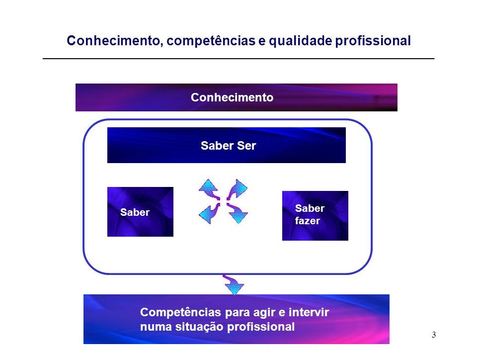 Conhecimento, competências e qualidade profissional ____________________________________________________________________________