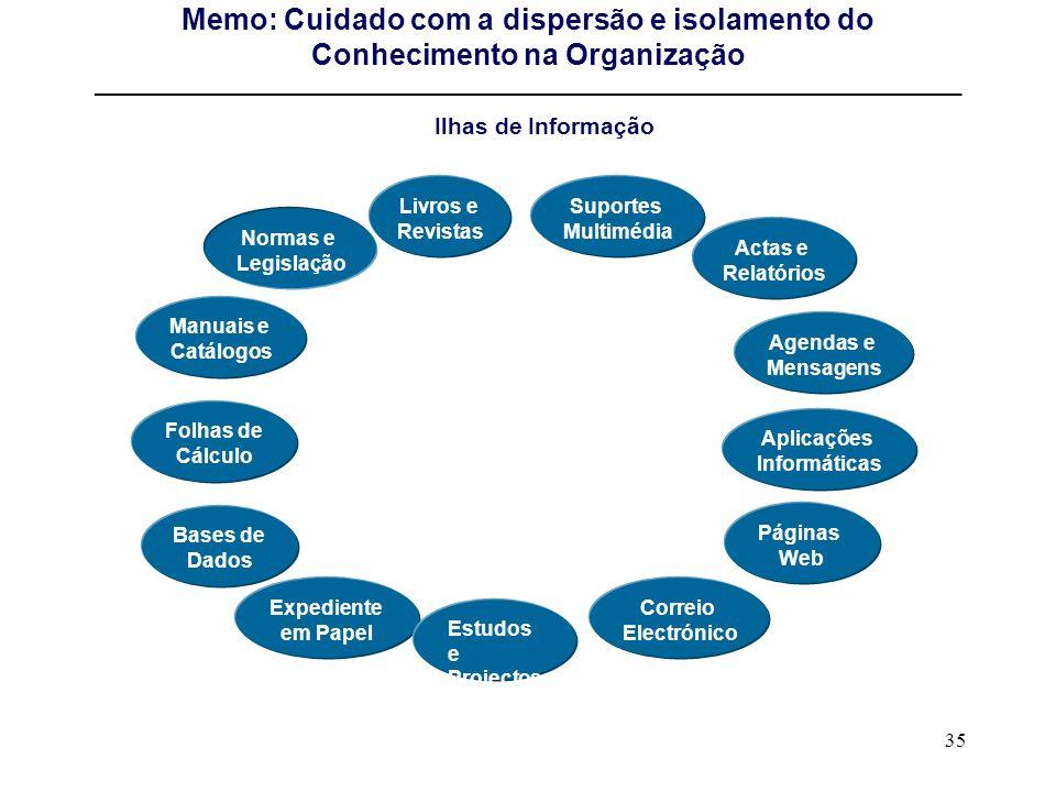 Memo: Cuidado com a dispersão e isolamento do Conhecimento na Organização ____________________________________________________________________________