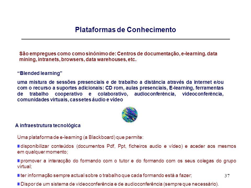 Plataformas de Conhecimento _____________________________________________________________________________