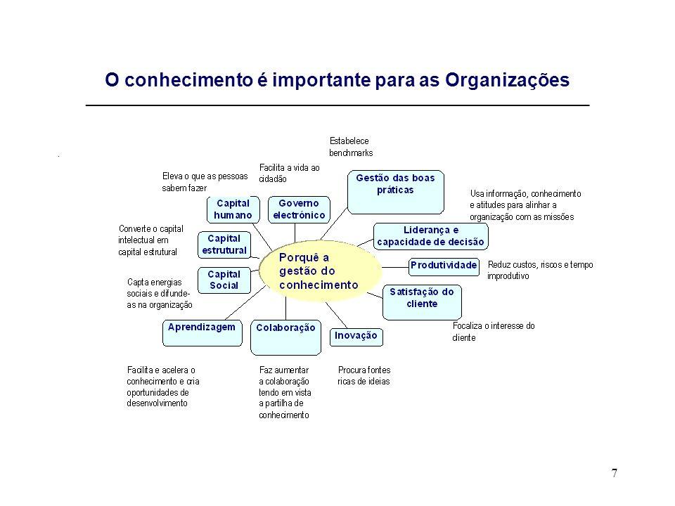 O conhecimento é importante para as Organizações _____________________________________________________________________