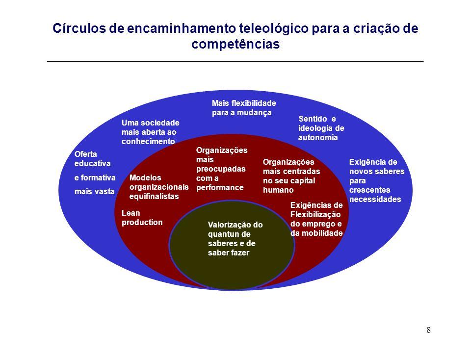 Círculos de encaminhamento teleológico para a criação de competências __________________________________________________________________________