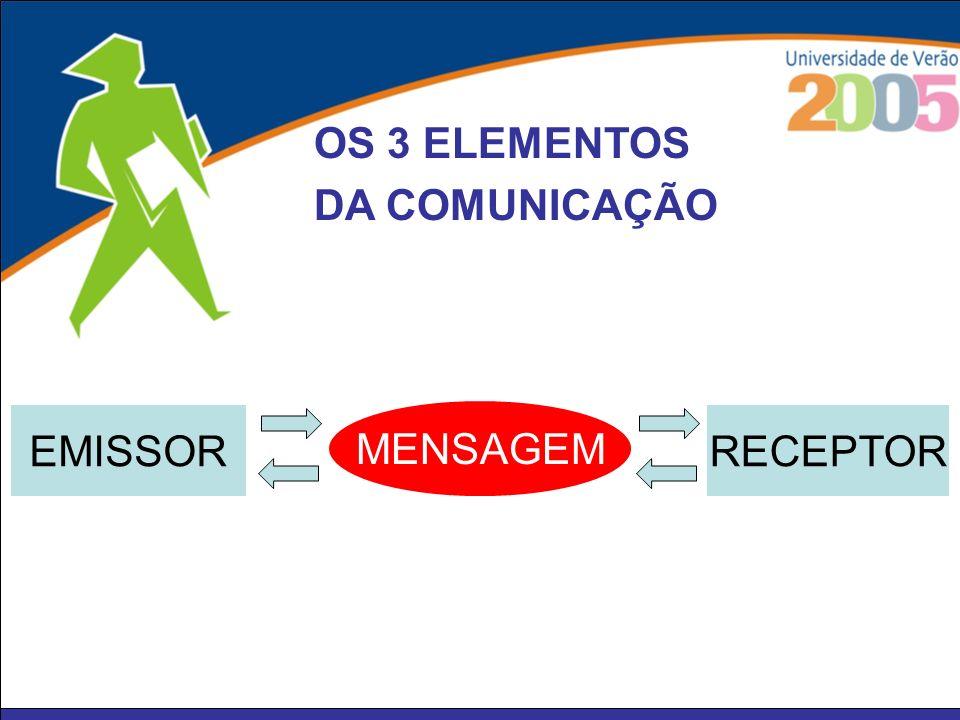 OS 3 ELEMENTOS DA COMUNICAÇÃO EMISSOR MENSAGEM RECEPTOR