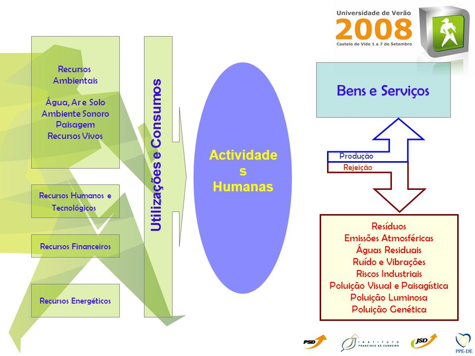 Utilizações e Consumos Utilizações e Consumos