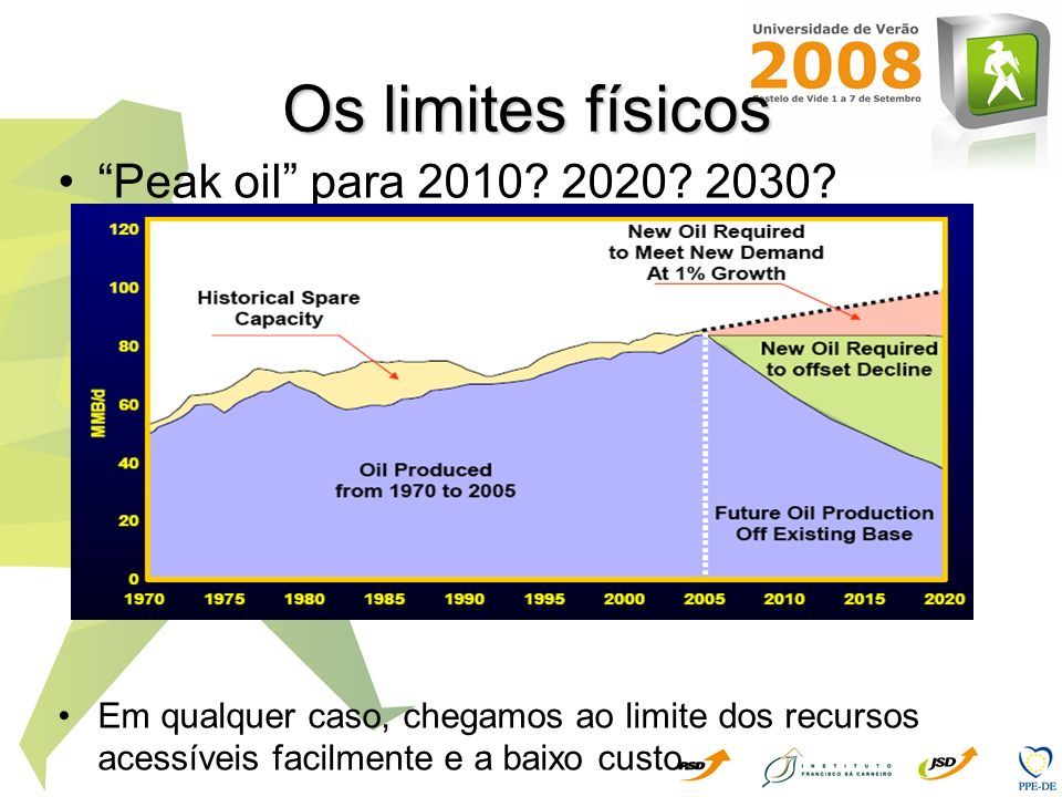 Os limites físicos Peak oil para 2010 2020 2030