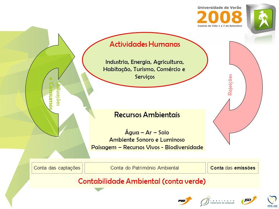Contabilidade Ambiental (conta verde)