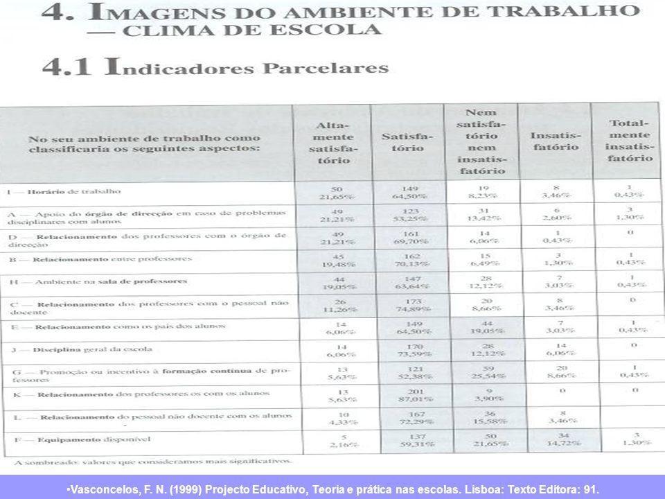 Vasconcelos, F. N. (1999) Projecto Educativo, Teoria e prática nas escolas.