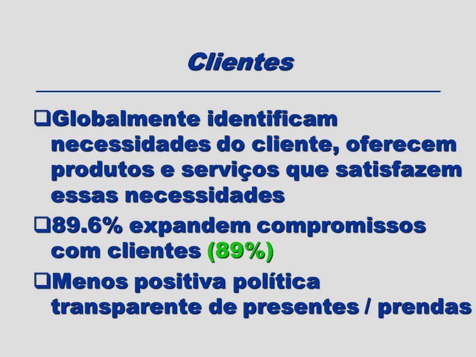 Clientes Globalmente identificam necessidades do cliente, oferecem produtos e serviços que satisfazem essas necessidades.