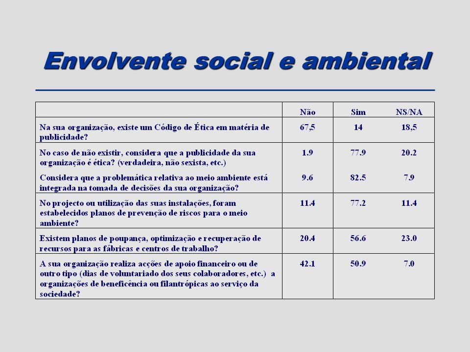 Envolvente social e ambiental