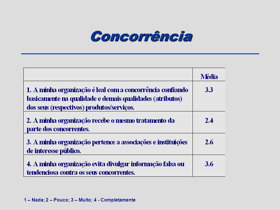 Concorrência 1 – Nada; 2 – Pouco; 3 – Muito; 4 - Completamente