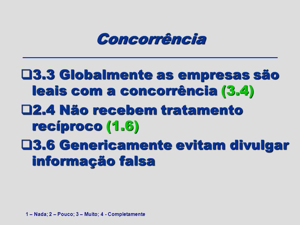 Concorrência 3.3 Globalmente as empresas são leais com a concorrência (3.4) 2.4 Não recebem tratamento recíproco (1.6)