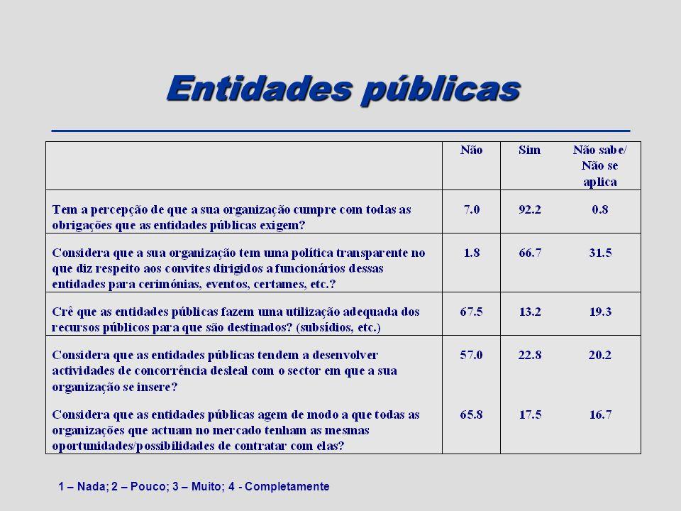 Entidades públicas 1 – Nada; 2 – Pouco; 3 – Muito; 4 - Completamente