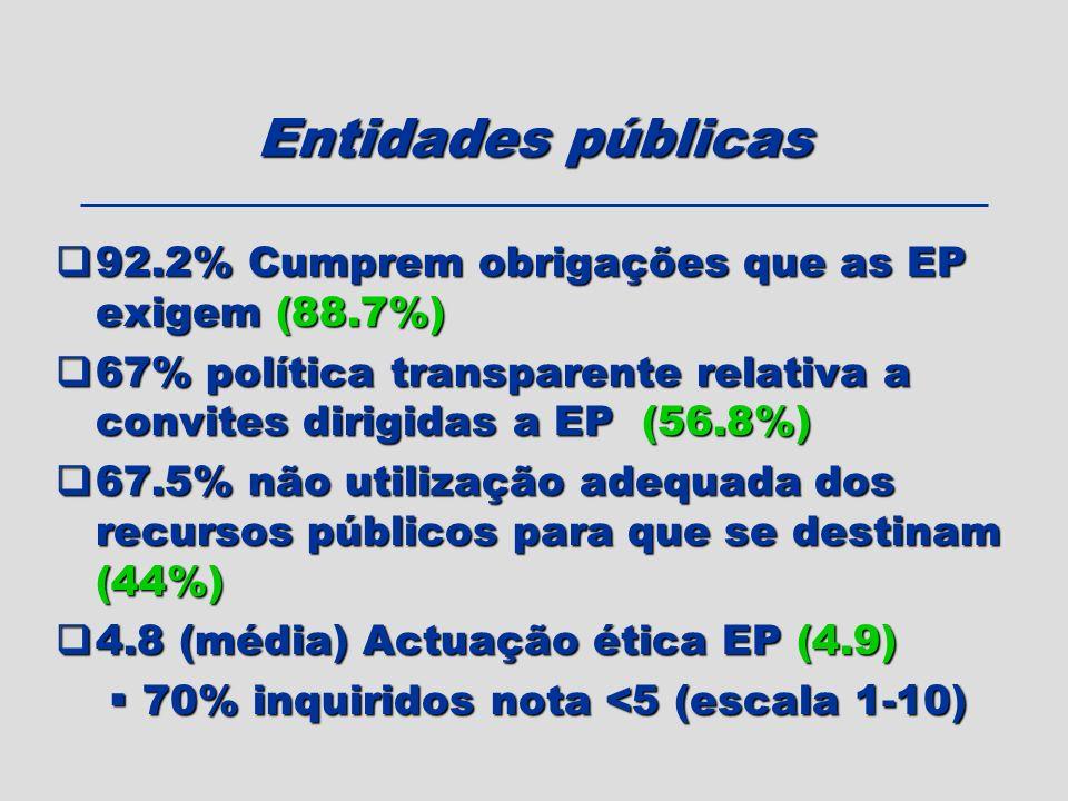 Entidades públicas 92.2% Cumprem obrigações que as EP exigem (88.7%)