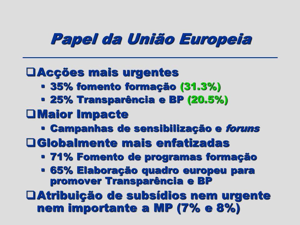 Papel da União Europeia