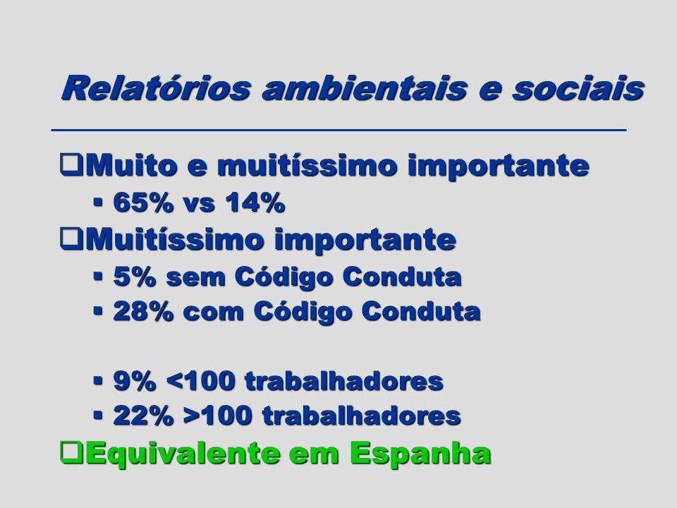 Relatórios ambientais e sociais