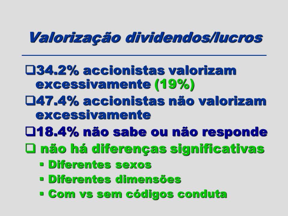 Valorização dividendos/lucros