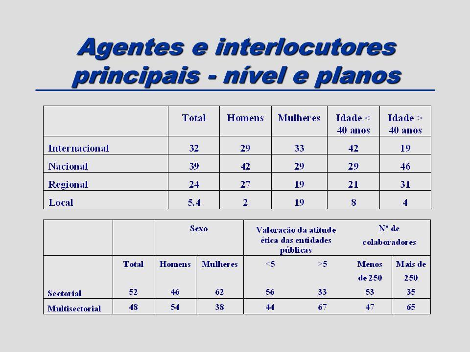 Agentes e interlocutores principais - nível e planos