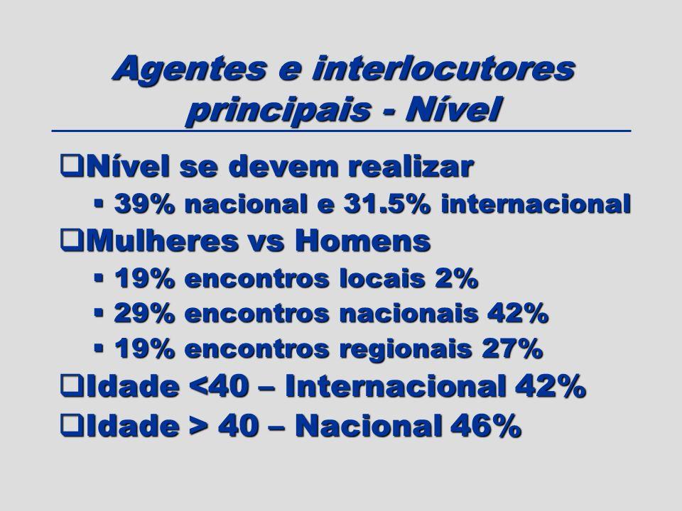 Agentes e interlocutores principais - Nível