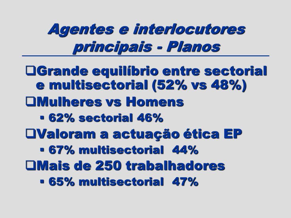 Agentes e interlocutores principais - Planos