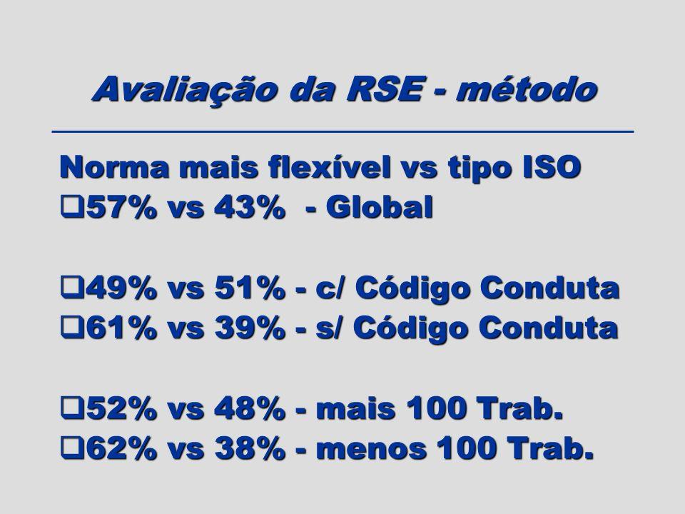 Avaliação da RSE - método