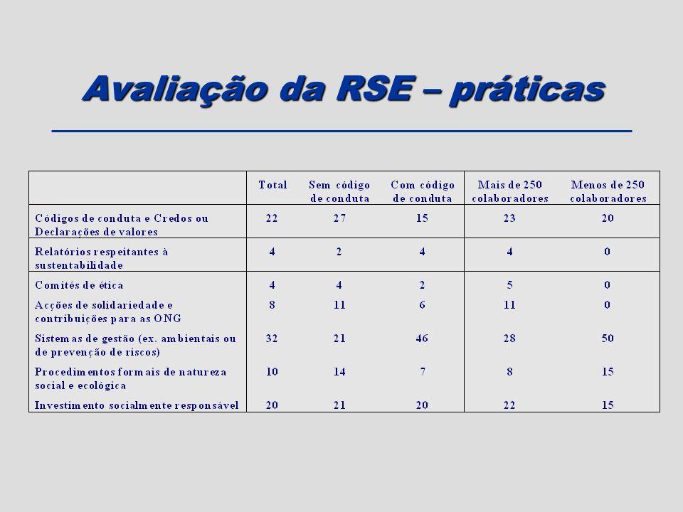 Avaliação da RSE – práticas