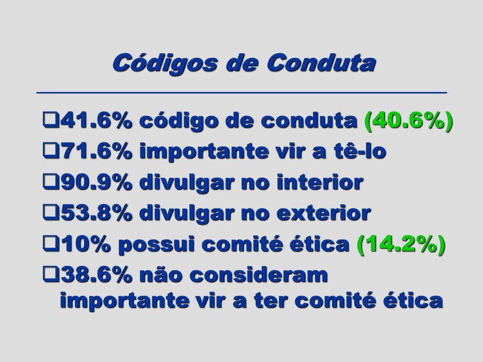 Códigos de Conduta 41.6% código de conduta (40.6%)