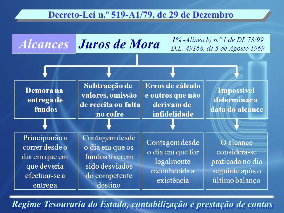 Alcances Juros de Mora Decreto-Lei n.º 519-A1/79, de 29 de Dezembro