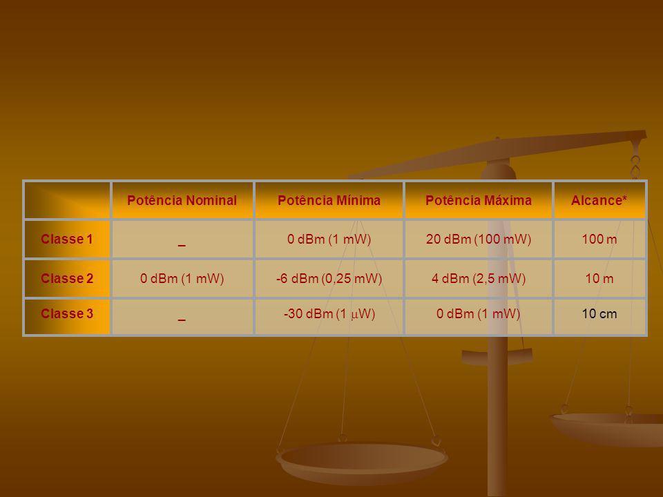 Potência Nominal. Potência Mínima. Potência Máxima. Alcance* Classe 1. _. 0 dBm (1 mW) 20 dBm (100 mW)