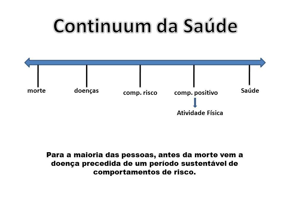 Continuum da Saúde morte doenças Saúde comp. risco comp. positivo