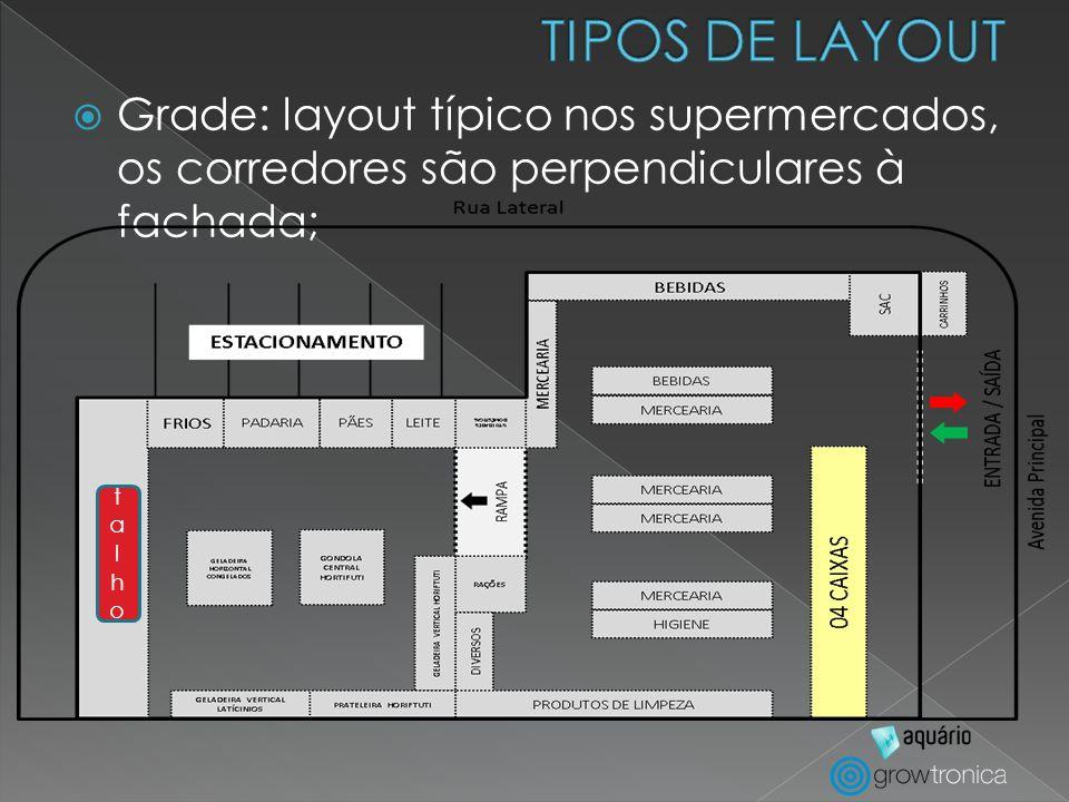 TIPOS DE LAYOUT Grade: layout típico nos supermercados, os corredores são perpendiculares à fachada;