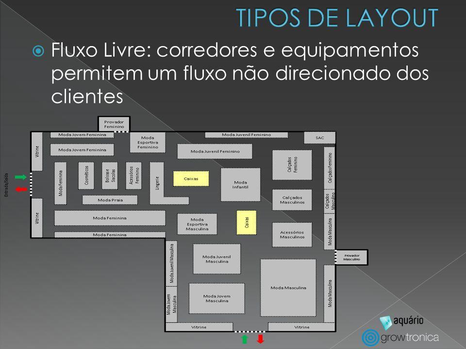 TIPOS DE LAYOUTFluxo Livre: corredores e equipamentos permitem um fluxo não direcionado dos clientes.