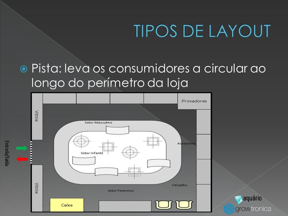 TIPOS DE LAYOUT Pista: leva os consumidores a circular ao longo do perímetro da loja
