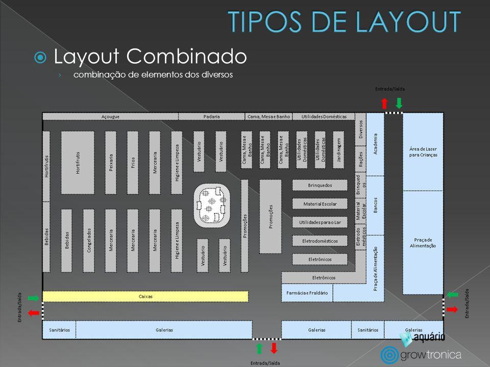 TIPOS DE LAYOUT Layout Combinado combinação de elementos dos diversos