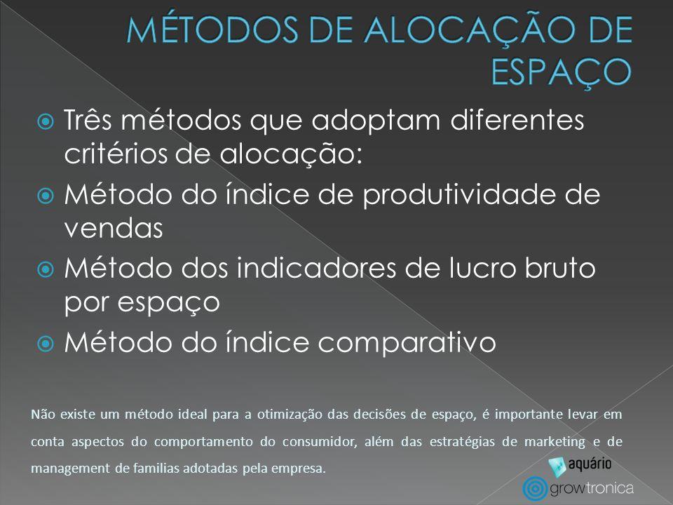 MÉTODOS DE ALOCAÇÃO DE ESPAÇO
