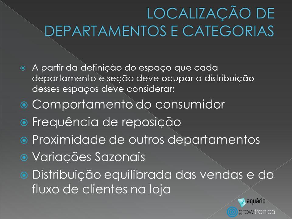LOCALIZAÇÃO DE DEPARTAMENTOS E CATEGORIAS